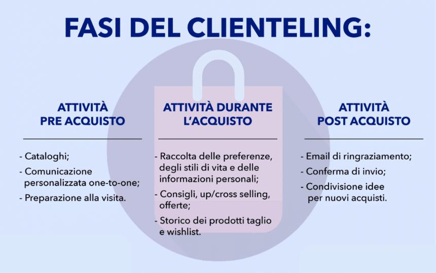 Fasi_Clienteling