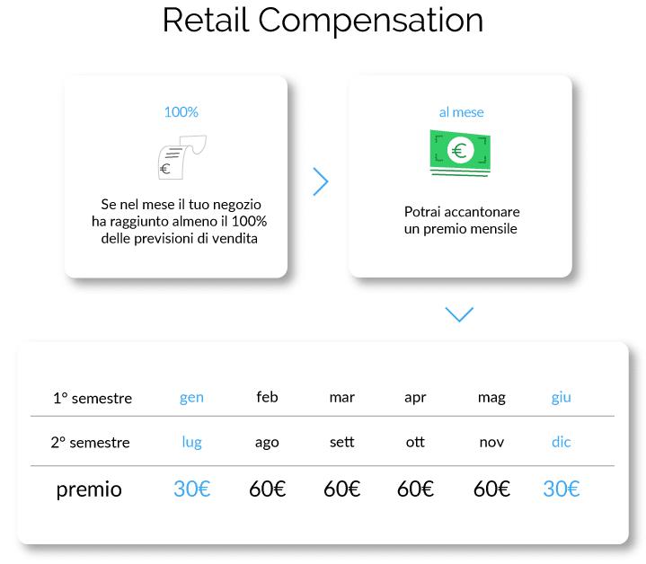 Incentivazione-retail